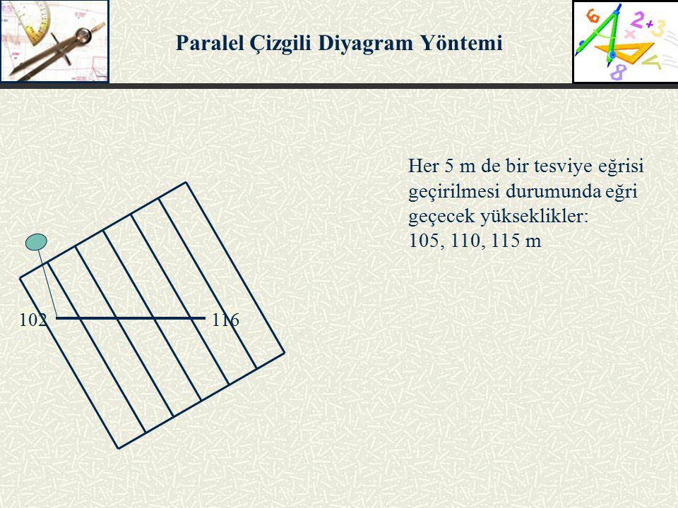 102116 Her 5 m de bir tesviye eğrisi geçirilmesi durumunda eğri geçecek yükseklikler: 105, 110, 115 m Paralel Çizgili Diyagram Yöntemi