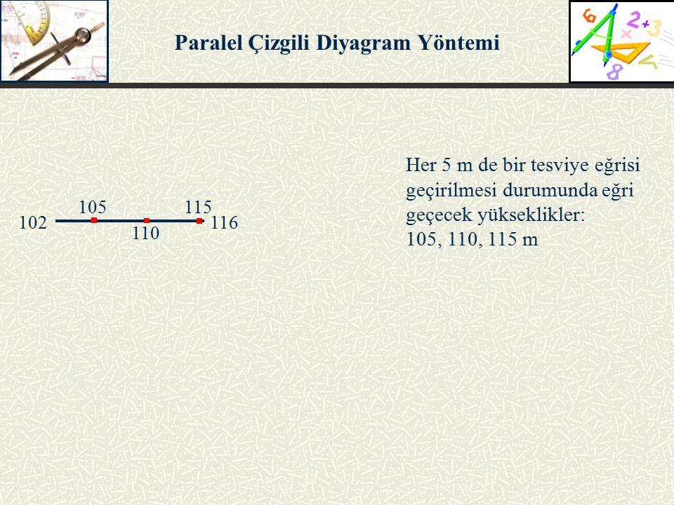 102116 105 110 115 Her 5 m de bir tesviye eğrisi geçirilmesi durumunda eğri geçecek yükseklikler: 105, 110, 115 m Paralel Çizgili Diyagram Yöntemi