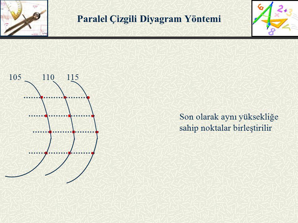 Son olarak aynı yüksekliğe sahip noktalar birleştirilir Paralel Çizgili Diyagram Yöntemi 105 110 115