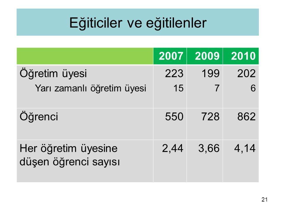 21 Eğiticiler ve eğitilenler 200720092010 Öğretim üyesi Yarı zamanlı öğretim üyesi 223 15 199 7 202 6 Öğrenci550728862 Her öğretim üyesine düşen öğrenci sayısı 2,443,664,14