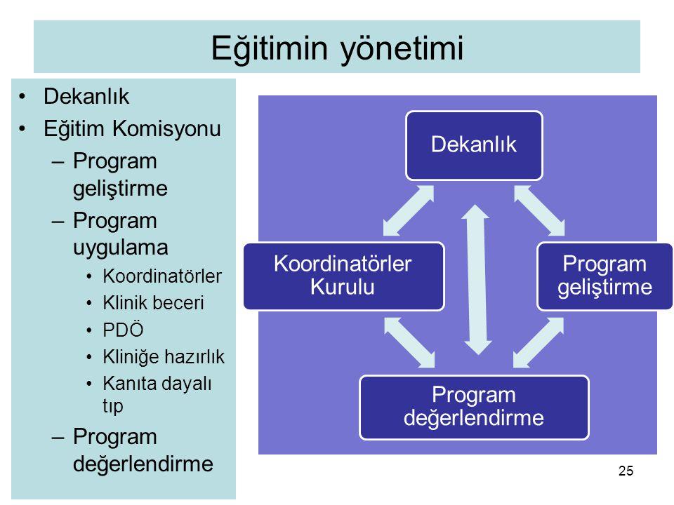 Eğitimin yönetimi Dekanlık Eğitim Komisyonu –Program geliştirme –Program uygulama Koordinatörler Klinik beceri PDÖ Kliniğe hazırlık Kanıta dayalı tıp –Program değerlendirme 25 Dekanlık Program geliştirme Program değerlendirme Koordinatörler Kurulu