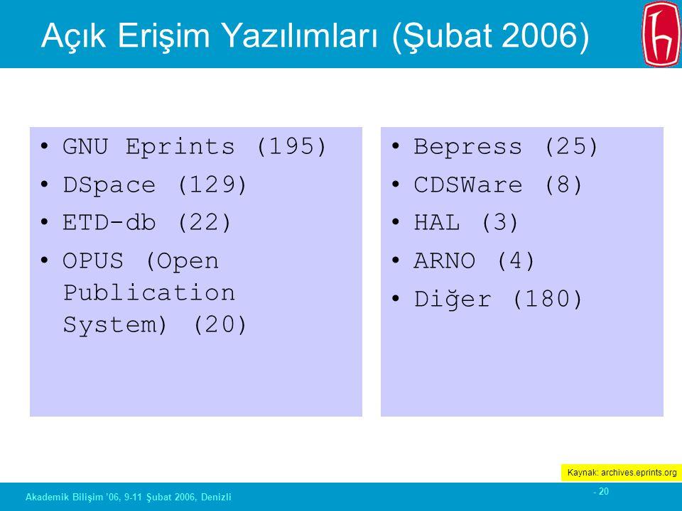 - 20 Akademik Bilişim '06, 9-11 Şubat 2006, Denizli Açık Erişim Yazılımları (Şubat 2006) GNU Eprints (195) DSpace (129) ETD-db (22) OPUS (Open Publica