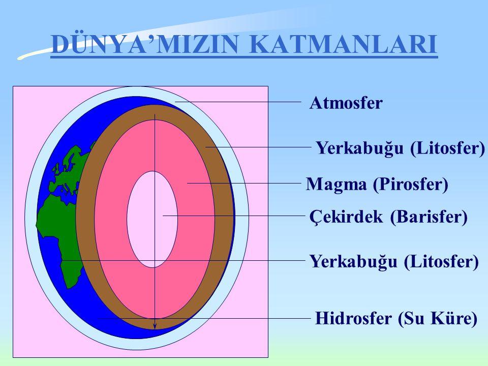 DÜNYA'MIZIN KATMANLARI Atmosfer Yerkabuğu (Litosfer) Magma (Pirosfer) Çekirdek (Barisfer) Yerkabuğu (Litosfer) Hidrosfer (Su Küre)