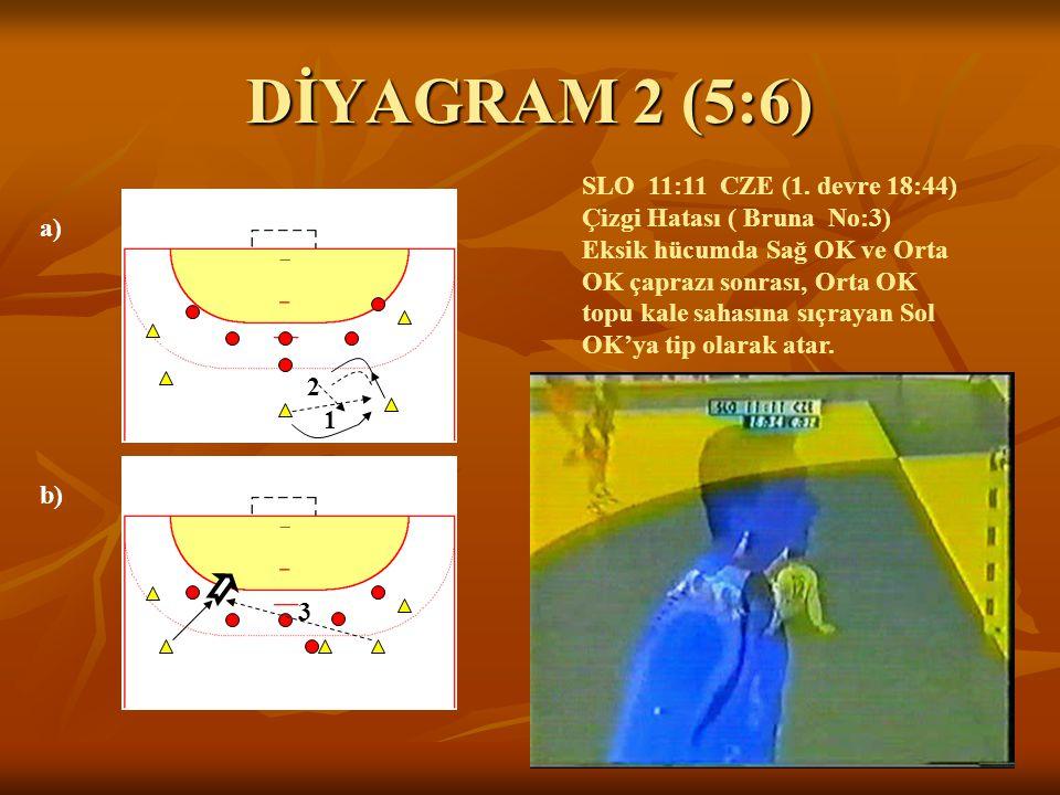 DİYAGRAM 2 (5:6) a) b) 1 2 3 SLO 11:11 CZE (1. devre 18:44) Çizgi Hatası ( Bruna No:3) Eksik hücumda Sağ OK ve Orta OK çaprazı sonrası, Orta OK topu k