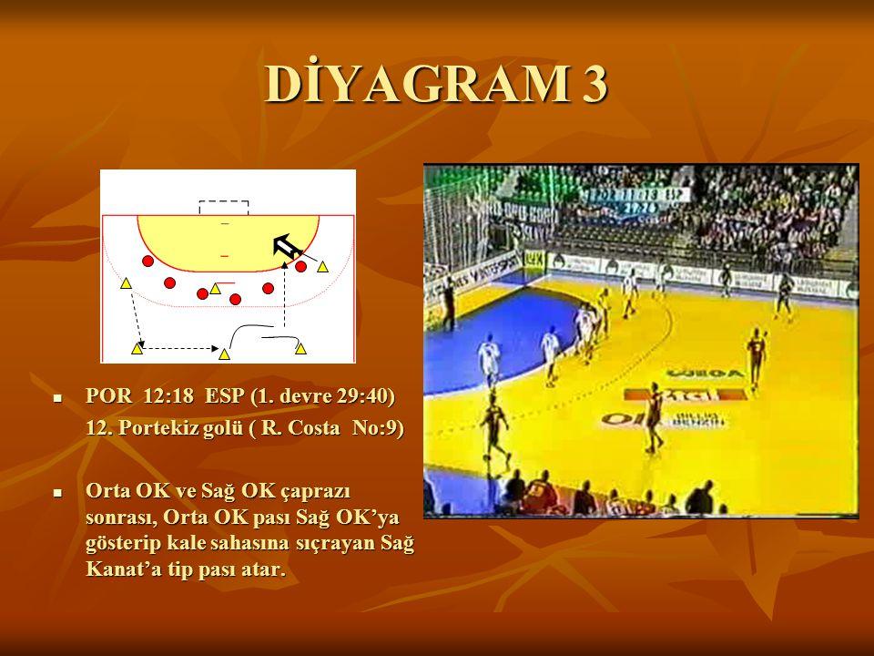 DİYAGRAM 3 POR 12:18 ESP (1. devre 29:40) POR 12:18 ESP (1. devre 29:40) 12. Portekiz golü ( R. Costa No:9) Orta OK ve Sağ OK çaprazı sonrası, Orta OK