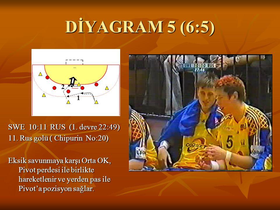 DİYAGRAM 5 (6:5) SWE 10:11 RUS (1. devre 22:49) 11. Rus golü ( Chipurin No:20) Eksik savunmaya karşı Orta OK, Pivot perdesi ile birlikte hareketlenir