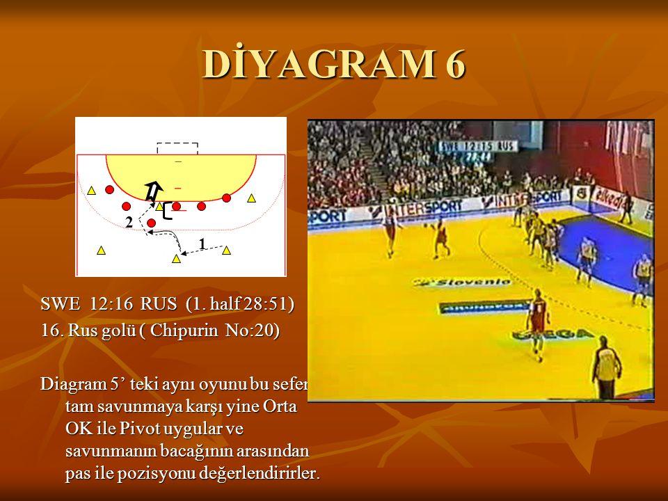 DİYAGRAM 6 SWE 12:16 RUS (1. half 28:51) 16. Rus golü ( Chipurin No:20) Diagram 5' teki aynı oyunu bu sefer tam savunmaya karşı yine Orta OK ile Pivot