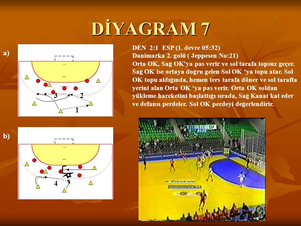 DİYAGRAM 7 a) b) 32 1 4 DEN 2:1 ESP (1. devre 05:32) Danimarka 2. golü ( Jeppesen No:21) Orta OK, Sağ OK'ya pas verir ve sol tarafa topsuz geçer. Sağ
