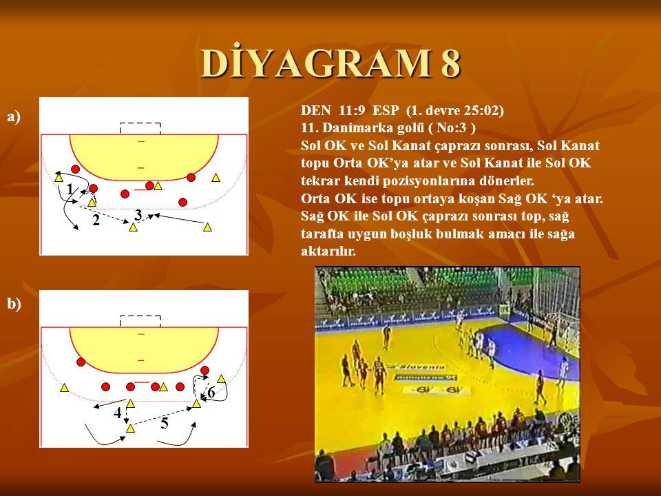 DİYAGRAM 8 a) b) 3 2 1 4 5 6 DEN 11:9 ESP (1. devre 25:02) 11. Danimarka golü ( No:3 ) Sol OK ve Sol Kanat çaprazı sonrası, Sol Kanat topu Orta OK'ya