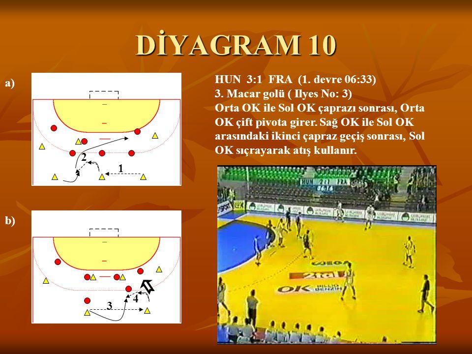 DİYAGRAM 10 a) b) 1 2 3 4 HUN 3:1 FRA (1. devre 06:33) 3. Macar golü ( Ilyes No: 3) Orta OK ile Sol OK çaprazı sonrası, Orta OK çift pivota girer. Sağ