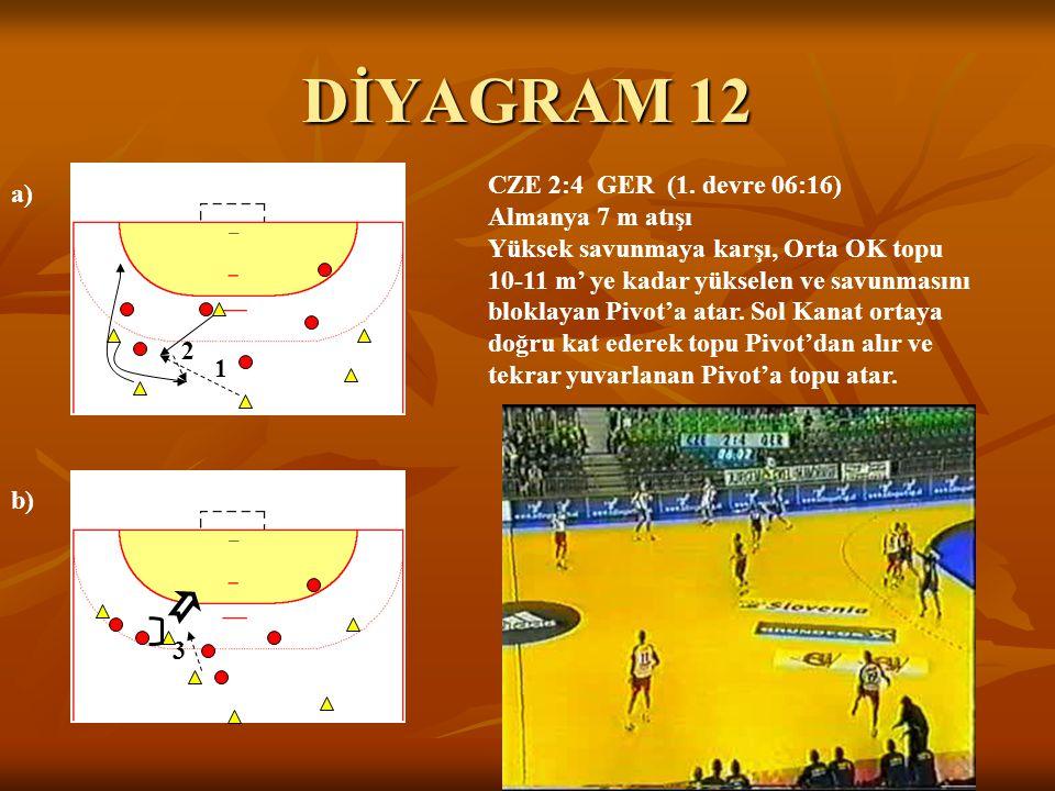 DİYAGRAM 12 a) b) CZE 2:4 GER (1. devre 06:16) Almanya 7 m atışı Yüksek savunmaya karşı, Orta OK topu 10-11 m' ye kadar yükselen ve savunmasını blokla