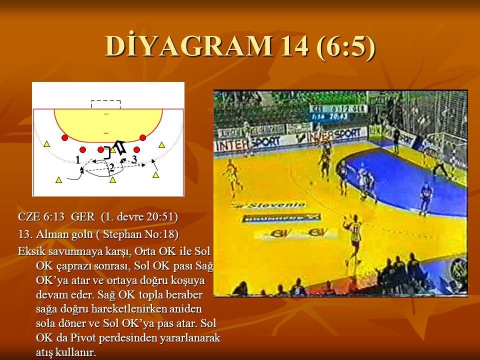 DİYAGRAM 14 (6:5) CZE 6:13 GER (1. devre 20:51) 13. Alman golü ( Stephan No:18) Eksik savunmaya karşı, Orta OK ile Sol OK çaprazı sonrası, Sol OK pası