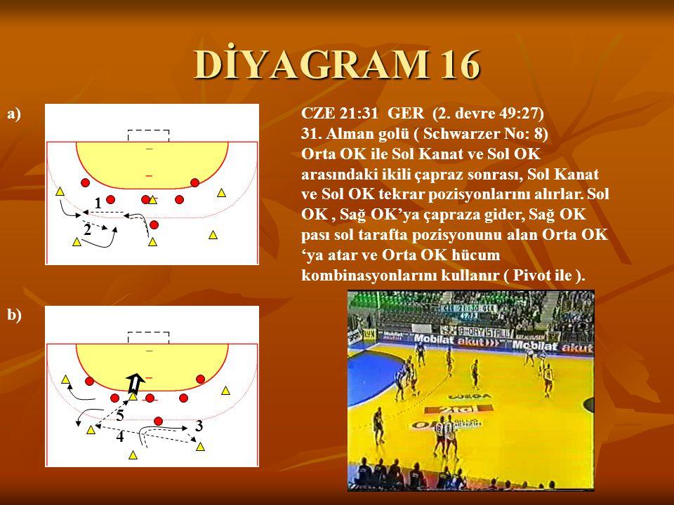 DİYAGRAM 16 CZE 21:31 GER (2. devre 49:27) 31. Alman golü ( Schwarzer No: 8) Orta OK ile Sol Kanat ve Sol OK arasındaki ikili çapraz sonrası, Sol Kana