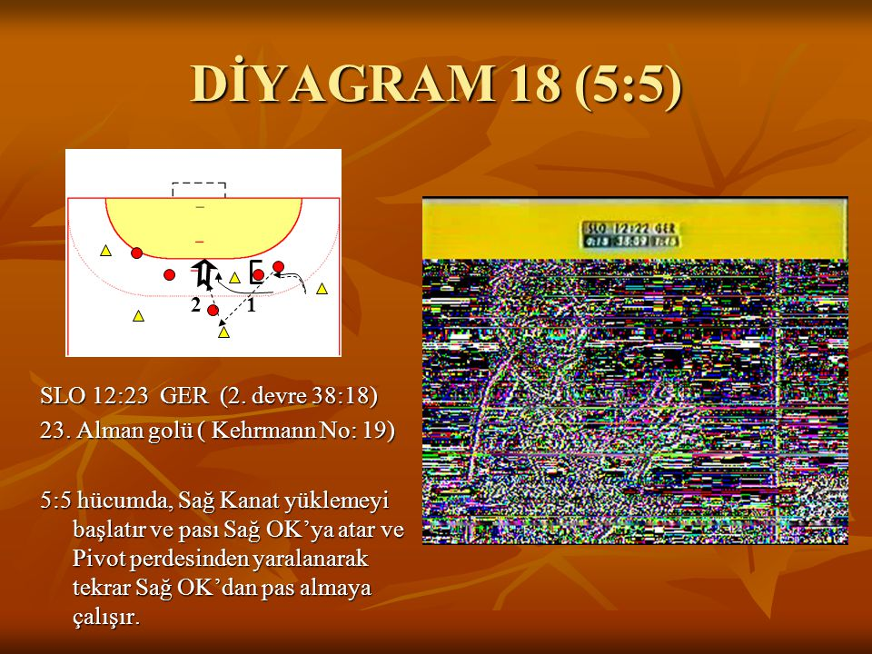 DİYAGRAM 18 (5:5) SLO 12:23 GER (2. devre 38:18) 23. Alman golü ( Kehrmann No: 19) 5:5 hücumda, Sağ Kanat yüklemeyi başlatır ve pası Sağ OK'ya atar ve