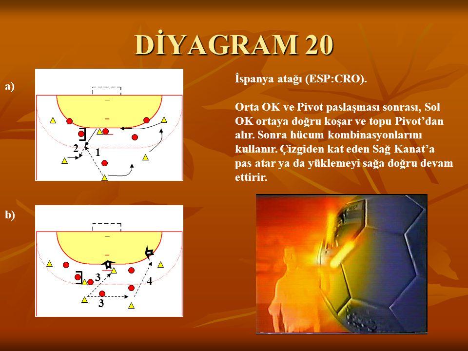 DİYAGRAM 20 a) b) İspanya atağı (ESP:CRO). Orta OK ve Pivot paslaşması sonrası, Sol OK ortaya doğru koşar ve topu Pivot'dan alır. Sonra hücum kombinas