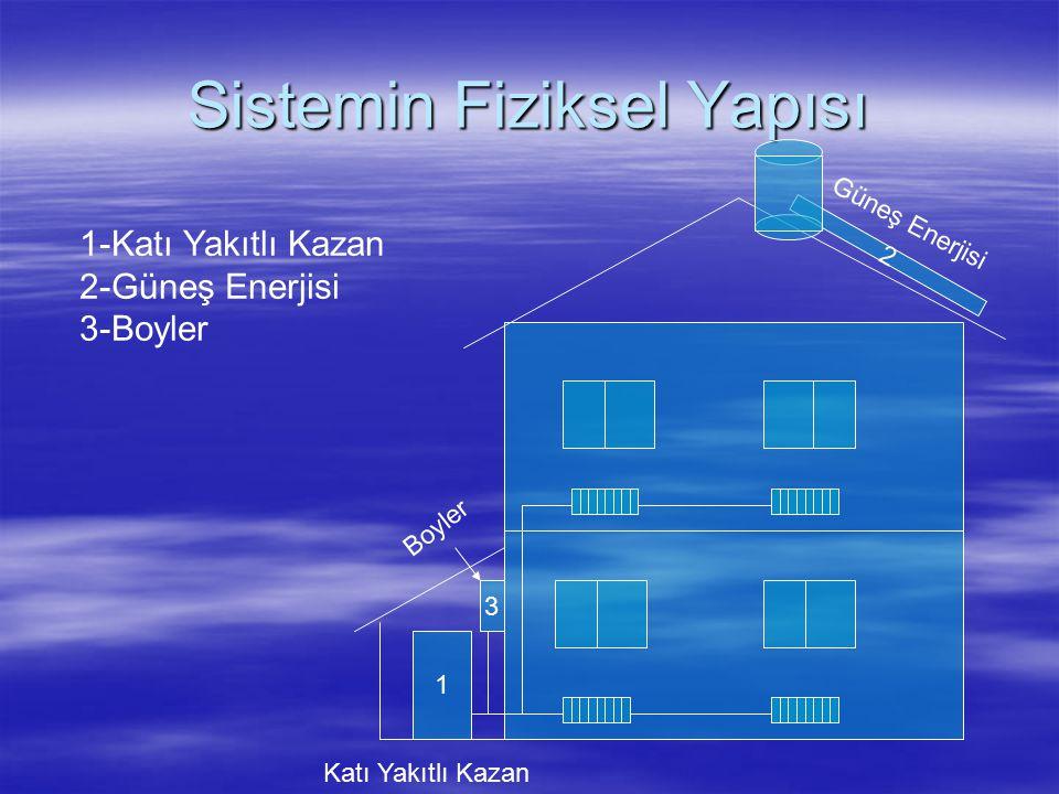 Sistemin Fiziksel Yapısı 2 Güneş Enerjisi 1 Katı Yakıtlı Kazan 3 Boyler 1-Katı Yakıtlı Kazan 2-Güneş Enerjisi 3-Boyler