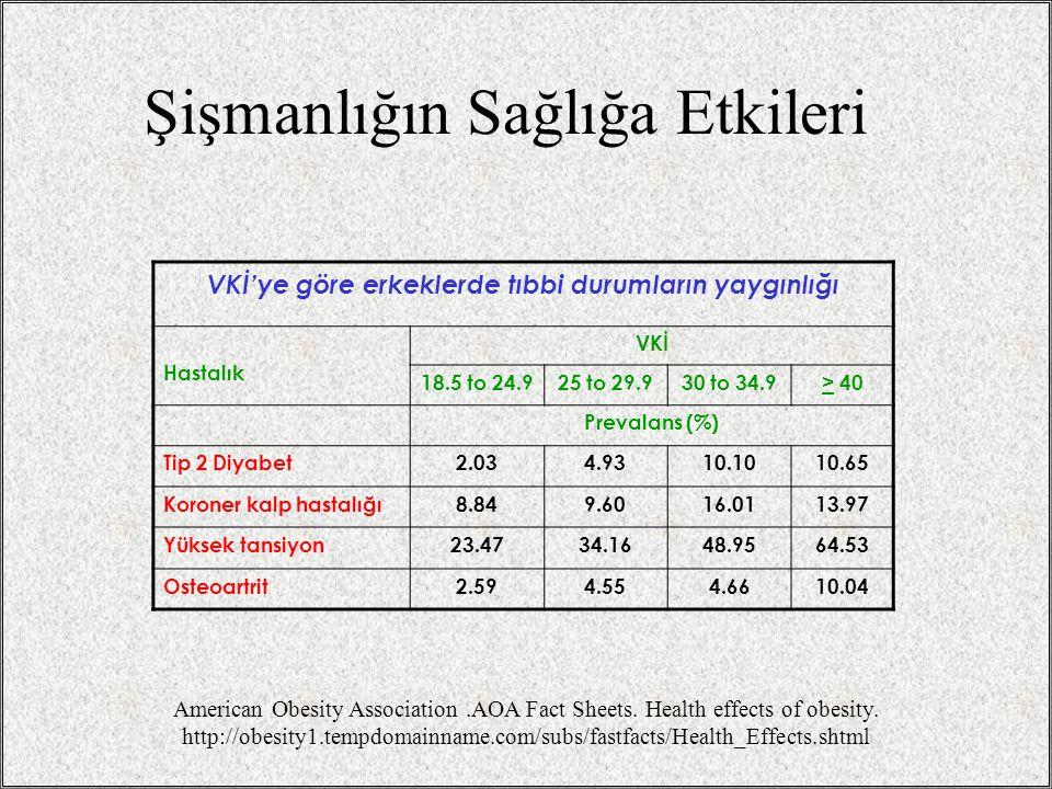 Şişmanlığın Sağlığa Etkileri VKİ'ye göre erkeklerde tıbbi durumların yaygınlığı Hastalık VKİ 18.5 to 24.925 to 29.930 to 34.9> 40 Prevalans (%) Tip 2