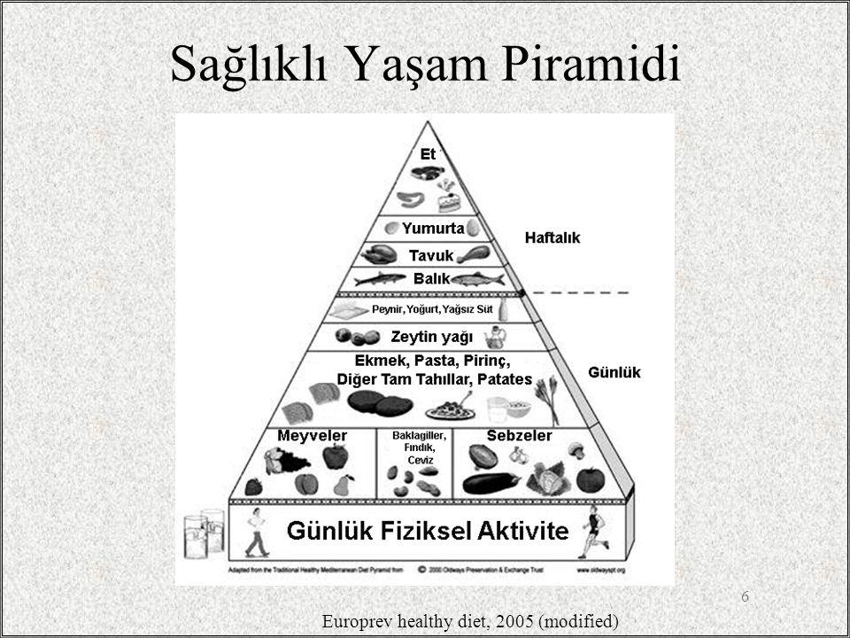 Sağlıklı Yaşam Piramidi 6 Europrev healthy diet, 2005 (modified)