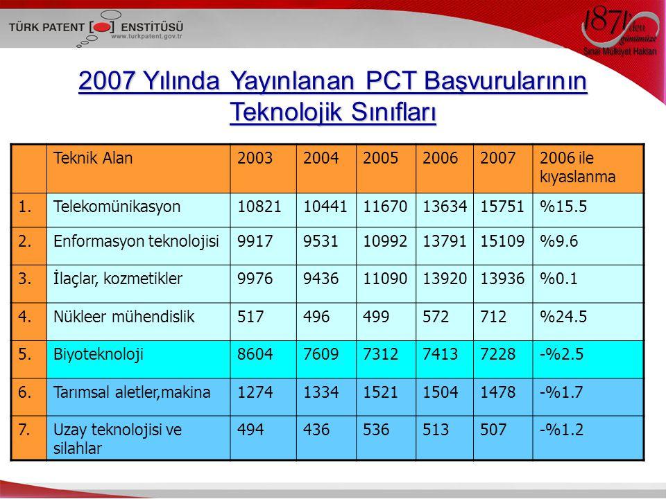 2007 Yılında Yayınlanan PCT Başvurularının Teknolojik Sınıfları Teknik Alan200320042005200620072006 ile kıyaslanma 1.Telekomünikasyon10821104411167013