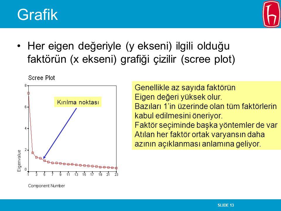 SLIDE 13 Grafik Her eigen değeriyle (y ekseni) ilgili olduğu faktörün (x ekseni) grafiği çizilir (scree plot) Kırılma noktası Genellikle az sayıda fak