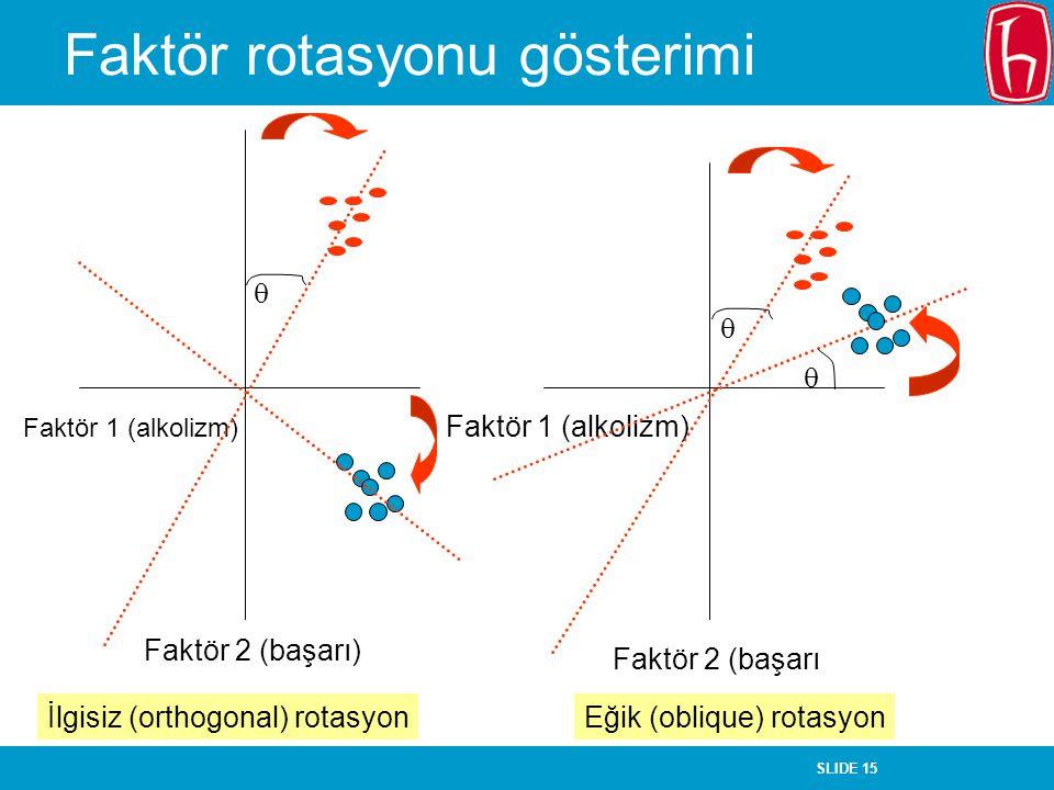 SLIDE 15 Faktör rotasyonu gösterimi Faktör 1 (alkolizm) Faktör 2 (başarı) Faktör 1 (alkolizm) Faktör 2 (başarı  İlgisiz (orthogonal) rotasyon   Eği