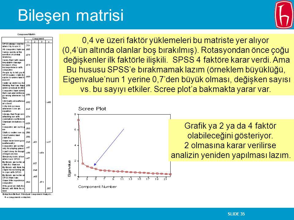 SLIDE 35 Bileşen matrisi 0,4 ve üzeri faktör yüklemeleri bu matriste yer alıyor (0,4'ün altında olanlar boş bırakılmış). Rotasyondan önce çoğu değişke