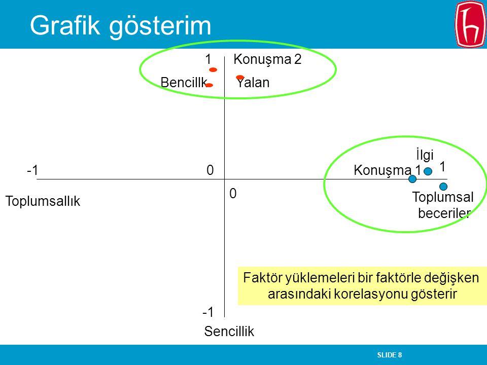 SLIDE 8 Grafik gösterim Toplumsallık İlgi Toplumsal beceriler Sencillik 1 1 0 0 BencillkYalan Konuşma 2 Konuşma 1 Faktör yüklemeleri bir faktörle deği