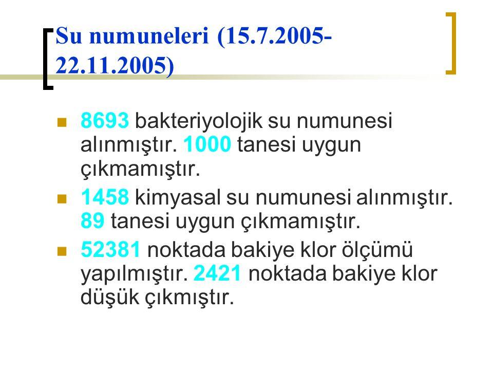 Su numuneleri (15.7.2005- 22.11.2005) 8693 bakteriyolojik su numunesi alınmıştır. 1000 tanesi uygun çıkmamıştır. 1458 kimyasal su numunesi alınmıştır.