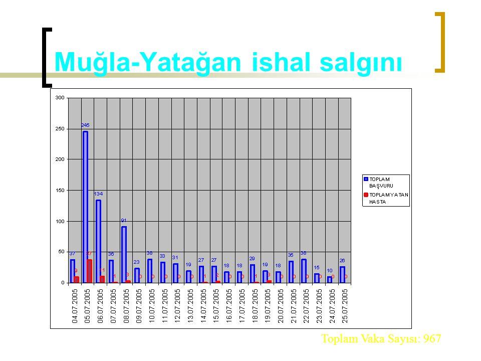 Muğla-Yatağan ishal salgını Toplam Vaka Sayısı: 967