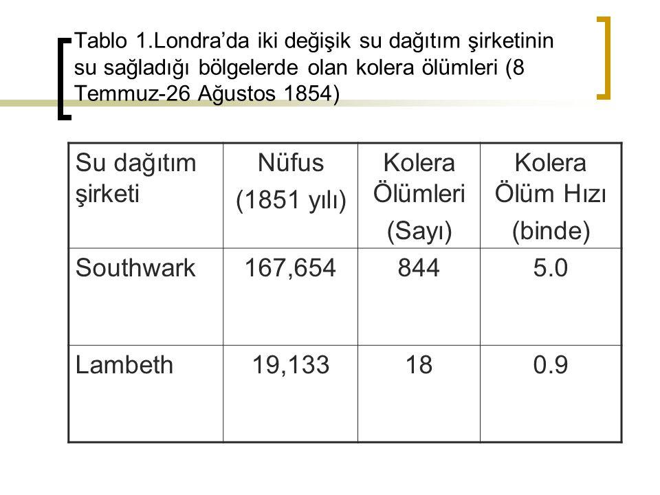 Tablo 1.Londra'da iki değişik su dağıtım şirketinin su sağladığı bölgelerde olan kolera ölümleri (8 Temmuz-26 Ağustos 1854) Su dağıtım şirketi Nüfus (