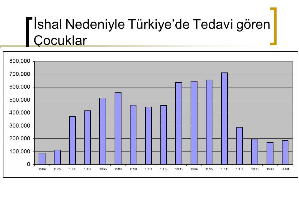 İshal Nedeniyle Türkiye'de Tedavi gören Çocuklar