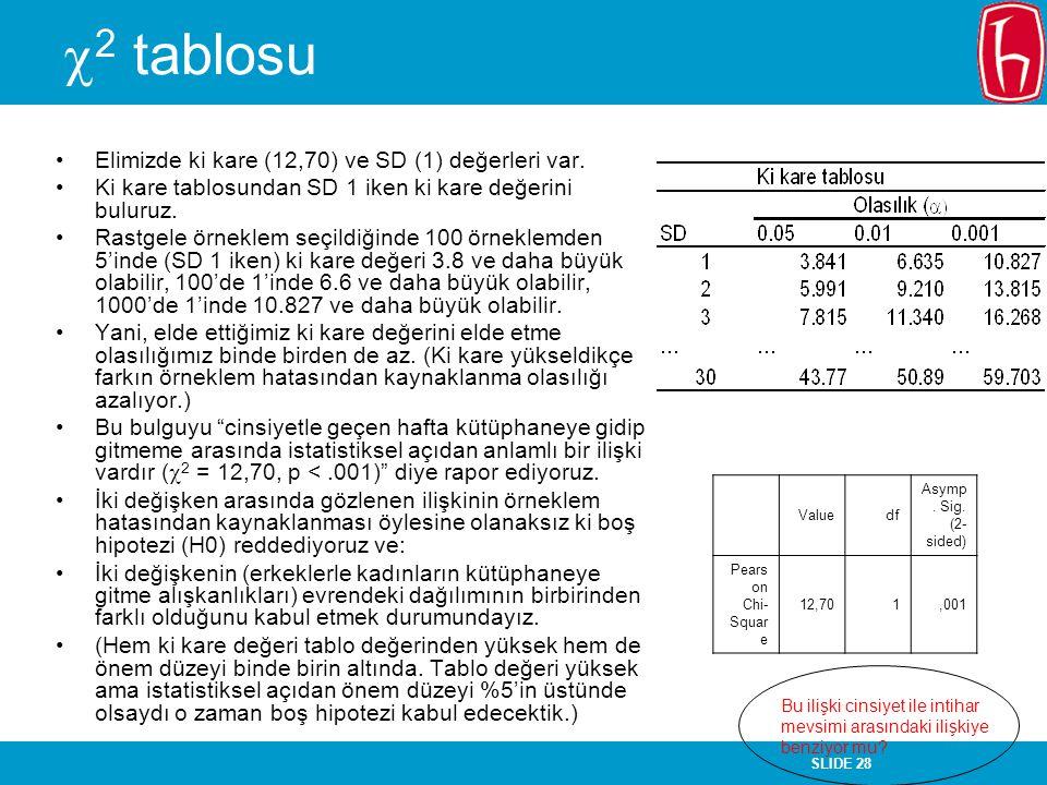 SLIDE 28  2 tablosu Elimizde ki kare (12,70) ve SD (1) değerleri var. Ki kare tablosundan SD 1 iken ki kare değerini buluruz. Rastgele örneklem seçil