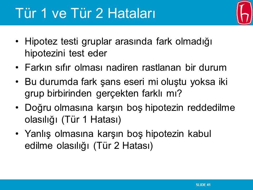 SLIDE 41 Tür 1 ve Tür 2 Hataları Hipotez testi gruplar arasında fark olmadığı hipotezini test eder Farkın sıfır olması nadiren rastlanan bir durum Bu