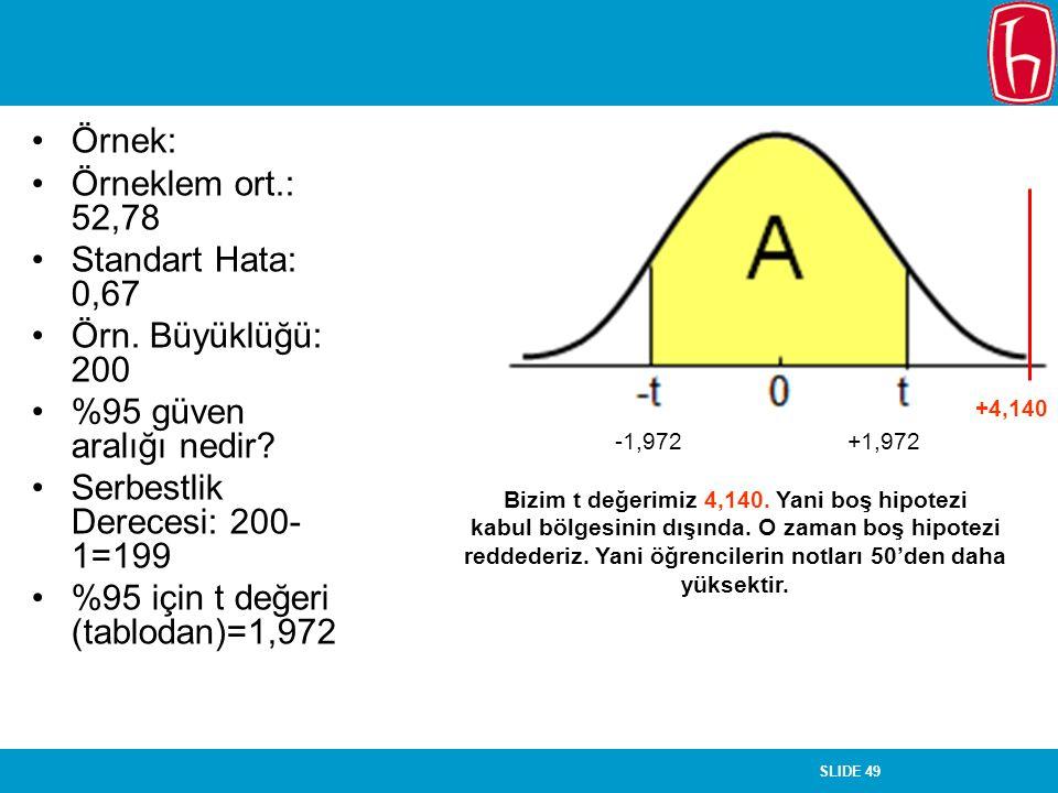 SLIDE 49 Örnek: Örneklem ort.: 52,78 Standart Hata: 0,67 Örn. Büyüklüğü: 200 %95 güven aralığı nedir? Serbestlik Derecesi: 200- 1=199 %95 için t değer