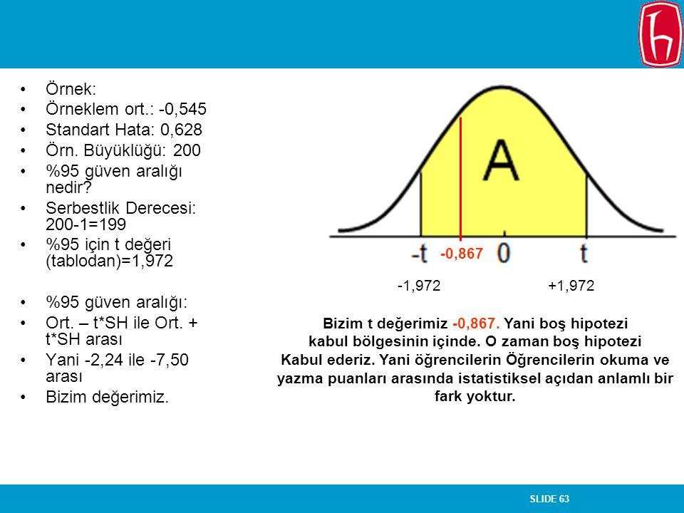 SLIDE 63 Örnek: Örneklem ort.: -0,545 Standart Hata: 0,628 Örn. Büyüklüğü: 200 %95 güven aralığı nedir? Serbestlik Derecesi: 200-1=199 %95 için t değe