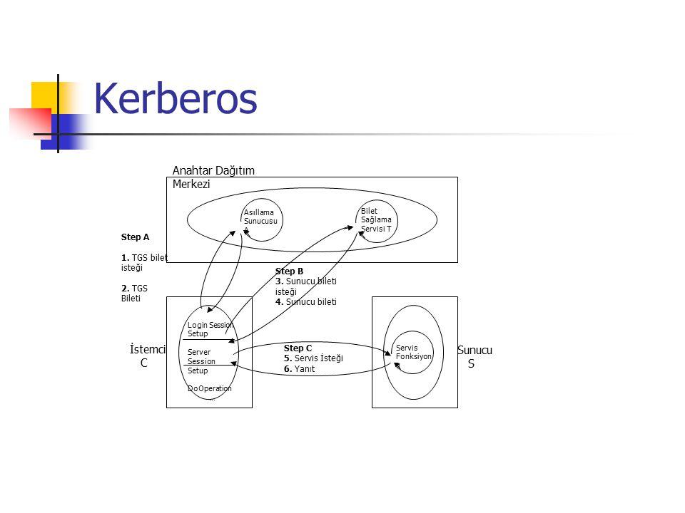 Kerberos Asıllama Sunucusu A Bilet Sağlama Servisi T Servis Fonksiyon u Login Session Setup Server Session Setup DoOperation … Step B 3. Sunucu bileti
