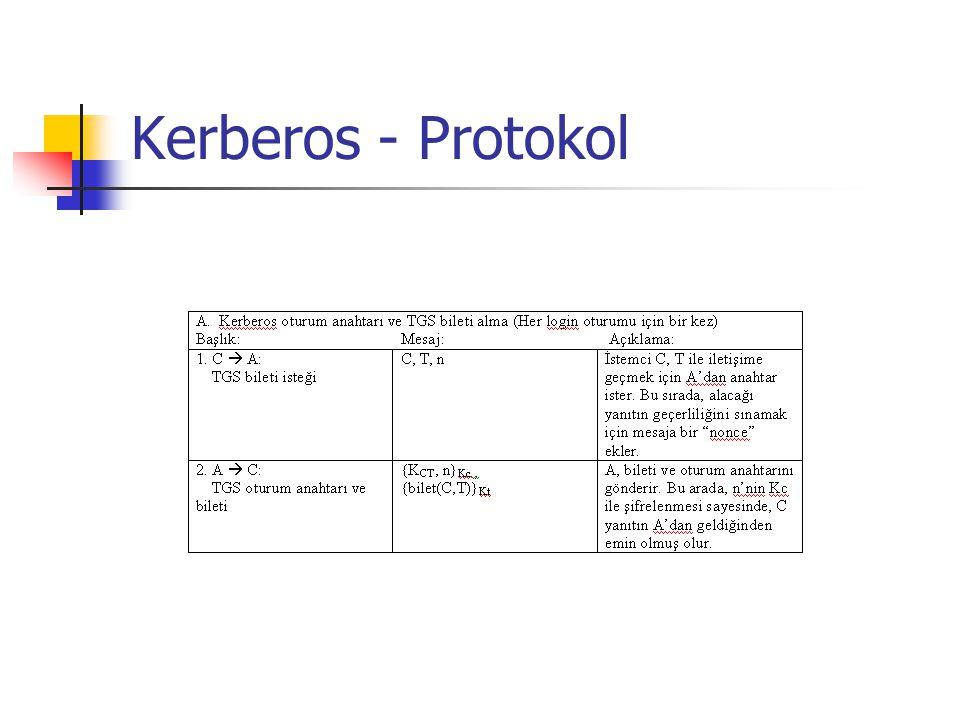 Kerberos - Protokol