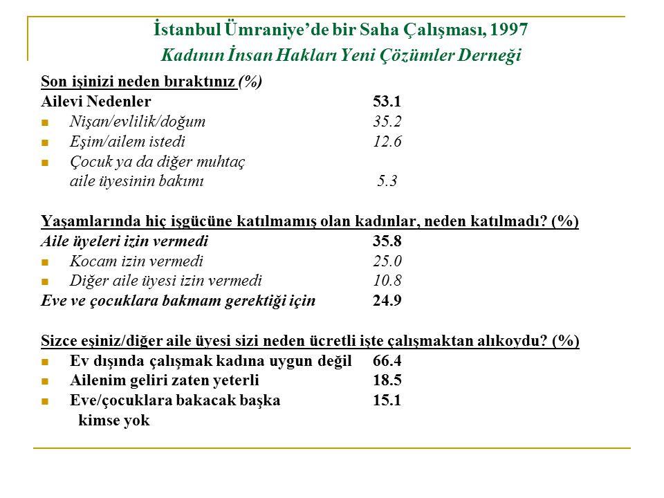 İstanbul Ümraniye'de bir Saha Çalışması, 1997 Kadının İnsan Hakları Yeni Çözümler Derneği Son işinizi neden bıraktınız (%) Ailevi Nedenler53.1 Nişan/evlilik/doğum35.2 Eşim/ailem istedi12.6 Çocuk ya da diğer muhtaç aile üyesinin bakımı 5.3 Yaşamlarında hiç işgücüne katılmamış olan kadınlar, neden katılmadı.