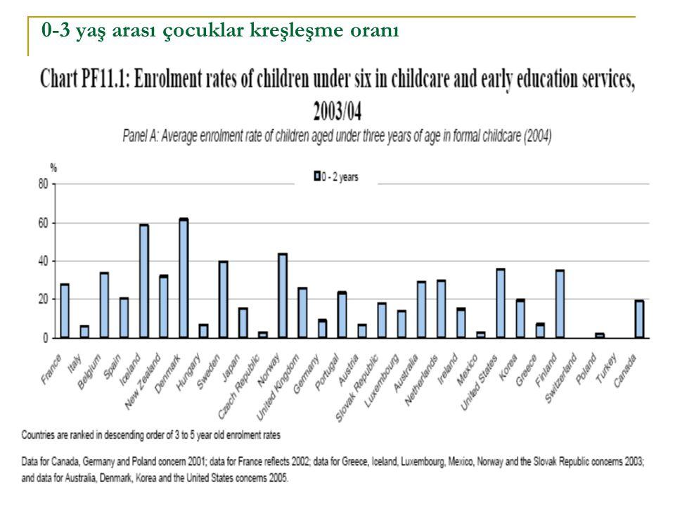 0-3 yaş arası çocuklar kreşleşme oranı