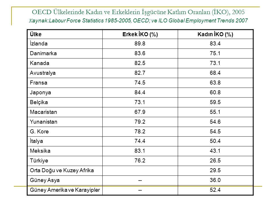 OECD Ülkelerinde Kadın ve Erkeklerin İşgücüne Katlım Oranları (İKO), 2005 K aynak:Labour Force Statistics 1985-2005, OECD; ve ILO Global Employment Trends 2007 ÜlkeErkek İKO (%)Kadın İKO (%) İzlanda89.883.4 Danimarka83.675.1 Kanada82.573.1 Avustralya82.768.4 Fransa74.563.8 Japonya84.460.8 Belçika73.159.5 Macaristan67.955.1 Yunanistan79.254.6 G.
