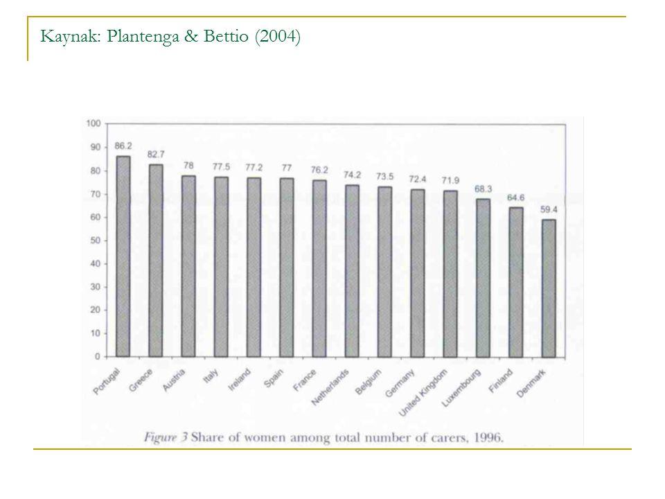 Kaynak: Plantenga & Bettio (2004)