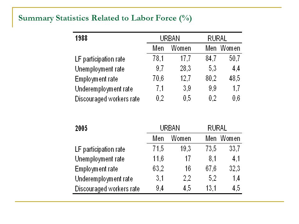 Summary Statistics Related to Labor Force (%)