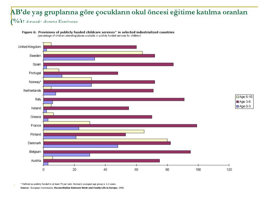 AB'de yaş gruplarına göre çocukların okul öncesi eğitime katılma oranları (%); kaynak: Avrupa Komisyonu