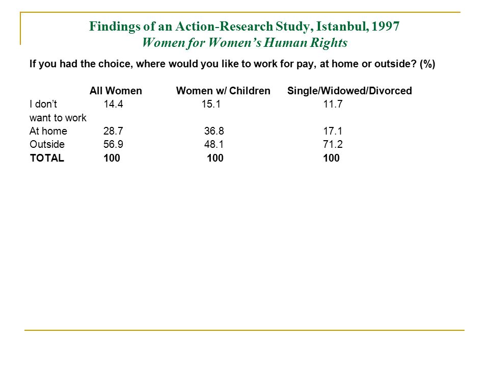 Findings of an Action-Research Study, Istanbul, 1997 Women for Women's Human Rights If you had the choice, where would you like to work for pay, at home or outside.
