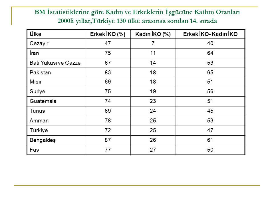 BM İstatistiklerine göre Kadın ve Erkeklerin İşgücüne Katlım Oranları 2000li yıllar,Türkiye 130 ülke arasınsa sondan 14.