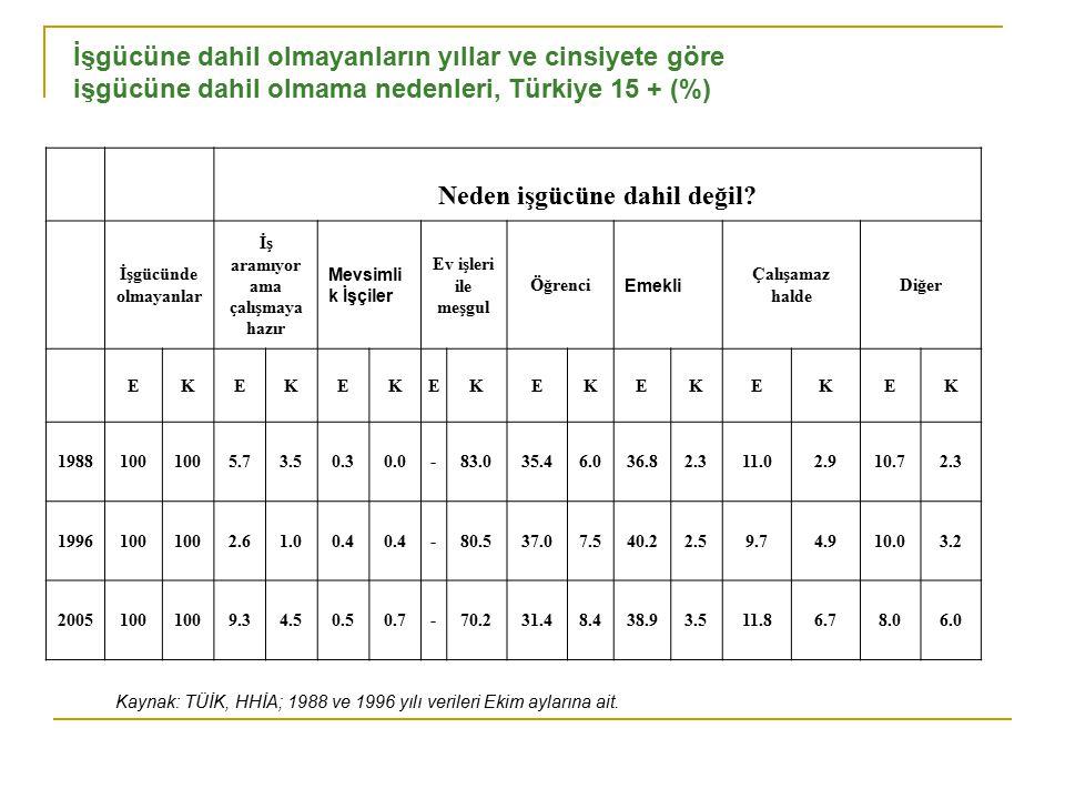 İşgücüne dahil olmayanların yıllar ve cinsiyete göre işgücüne dahil olmama nedenleri, Türkiye 15 + (%) Neden işgücüne dahil değil.