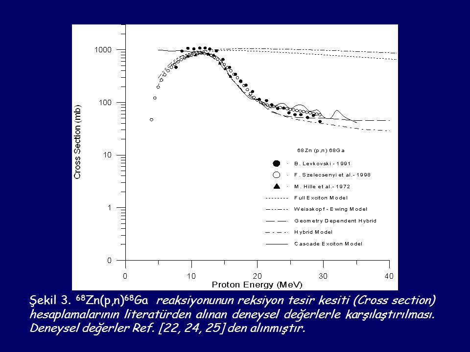 Şekil 3. 68 Zn(p,n) 68 Ga reaksiyonunun reksiyon tesir kesiti (Cross section) hesaplamalarının literatürden alınan deneysel değerlerle karşılaştırılma