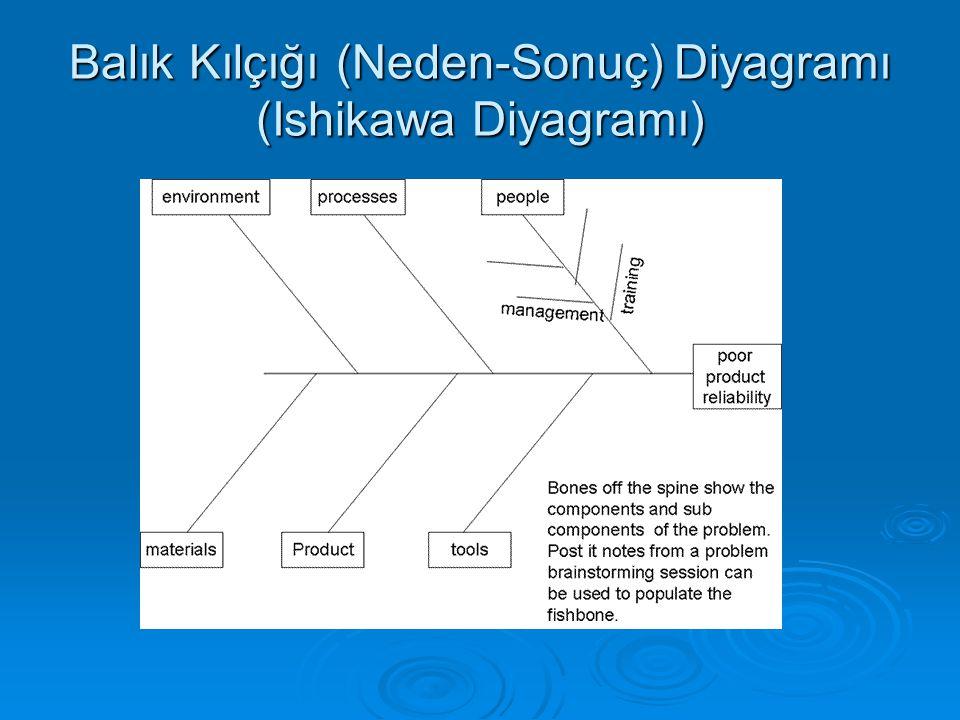Balık Kılçığı (Neden-Sonuç) Diyagramı (Ishikawa Diyagramı)