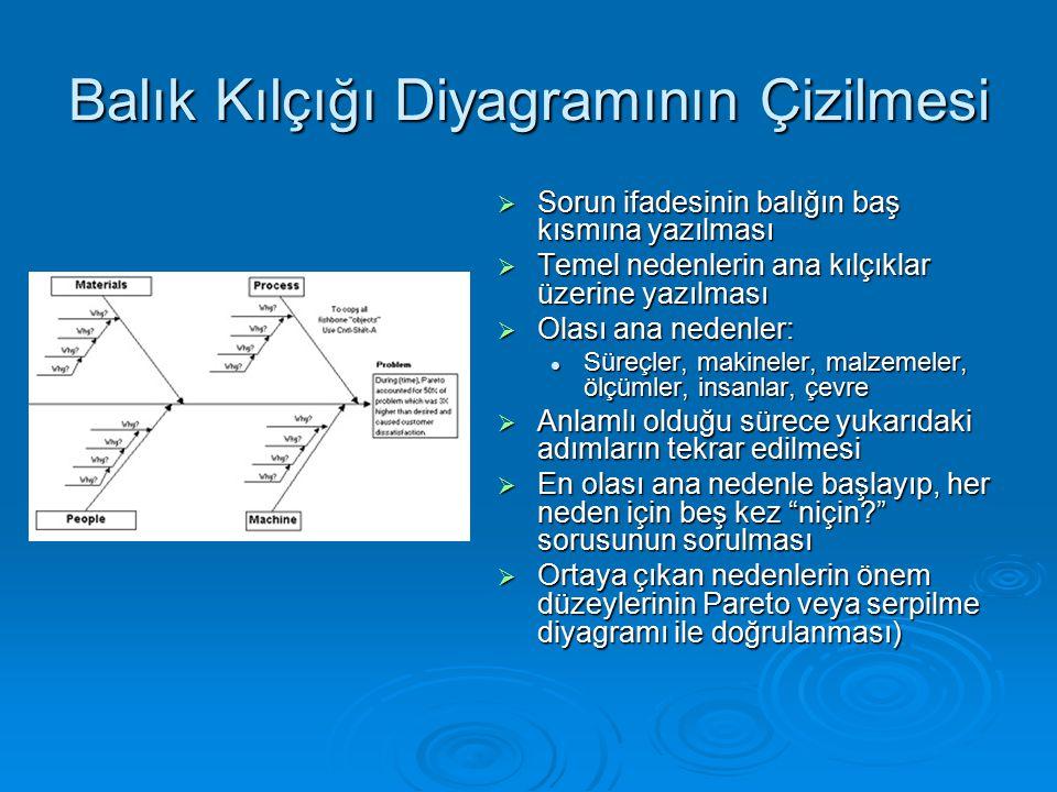Balık Kılçığı Diyagramının Çizilmesi  Sorun ifadesinin balığın baş kısmına yazılması  Temel nedenlerin ana kılçıklar üzerine yazılması  Olası ana n