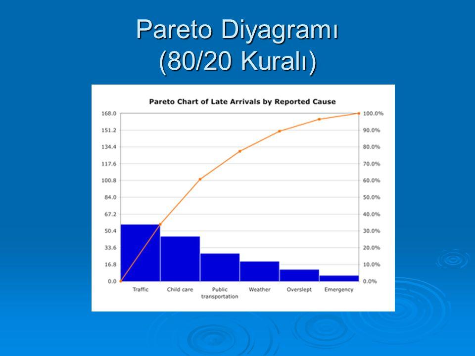 Pareto Diyagramı (80/20 Kuralı)